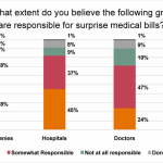 "Surprise, Surprise: Most Americans Have Faced a ""Surprise"" Medical Bill"
