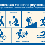 Emphasis Of The New Physical Activity Guidelines Is To Move More And Sit Less