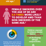 One Of The Dangers Of Smoking Is Vision Damage