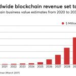 3 ways blockchain technologies can impact healthcare now