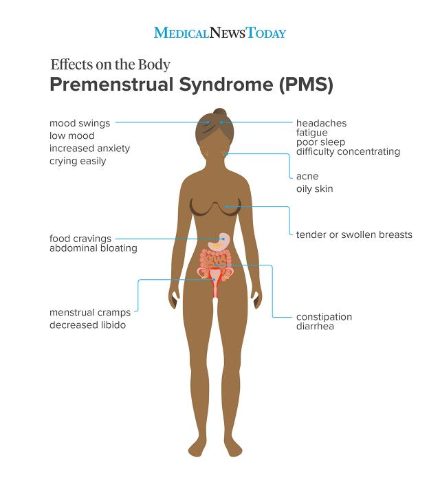 Premenstrual syndrome (PMS) symptoms illustration in different areas of the body