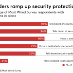 Firms spend more on IT security, but can't measure tool effectiveness