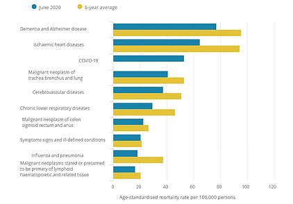 Covid-19 was still the third most common cause of death in England and Wales over June.Dementia and Alzheimer's took the lead for the most frequent underlying cause of death followed by heart disease. The leading causes of death are shown per 100,000 of the population