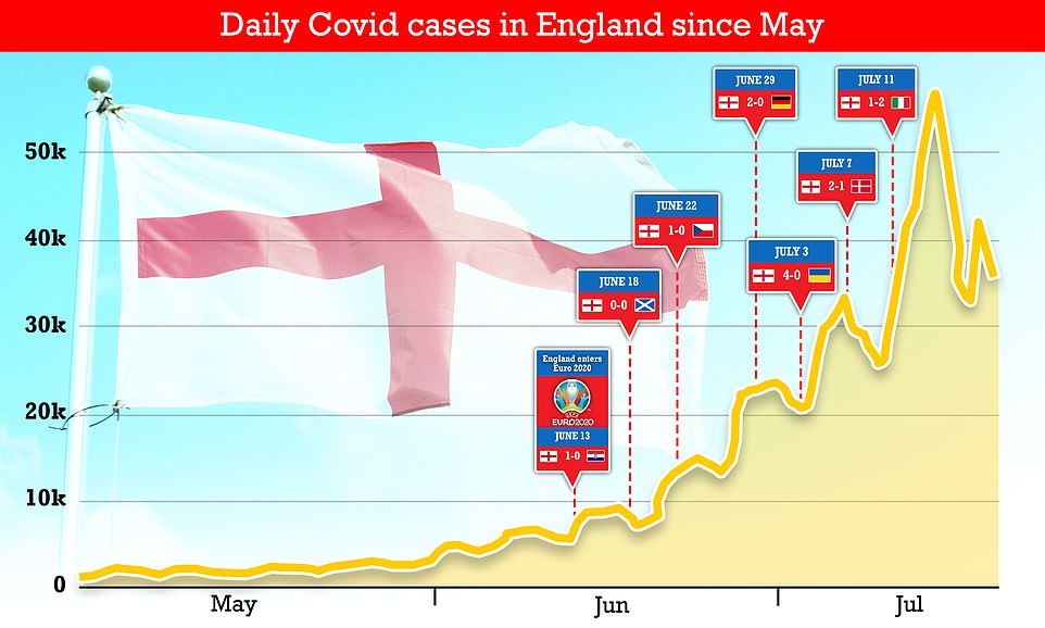 Scientists say the drop off incases could be caused by schools closing, recent warm weather and Euro 2020 boosting immunity in young people. Graph shows: The drop off in infections in England after the end of Euro 2020. There were signs in early June that cases were falling but during the tournament there was a sustained increased in infections. Experts including Professor Paul Hunter accurately predicted infections would drop off around 10 days after the final — because that is around the time it takes for the effects of increased social mixing to wear off on case numbers